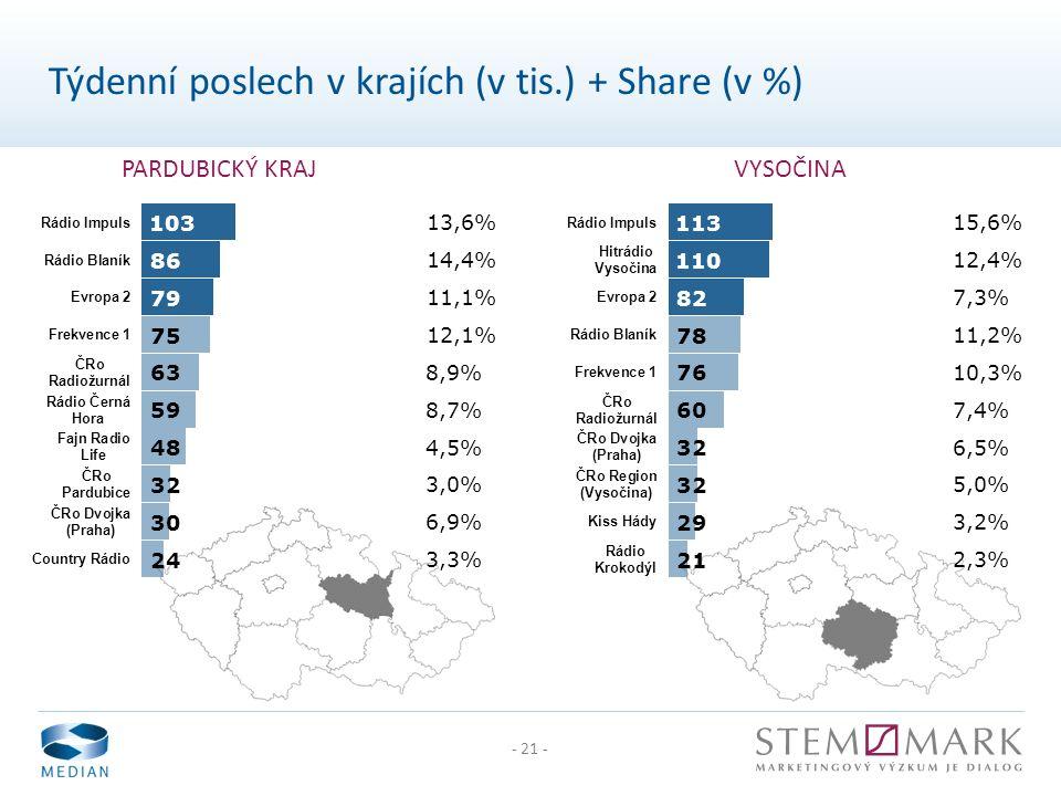 - 21 - PARDUBICKÝ KRAJVYSOČINA Týdenní poslech v krajích (v tis.) + Share (v %)