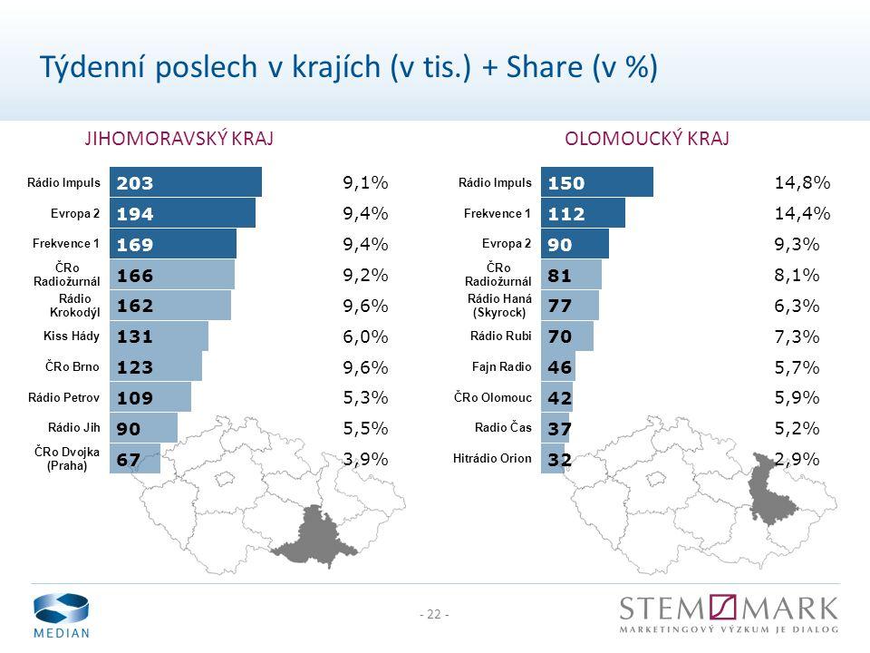 - 22 - JIHOMORAVSKÝ KRAJOLOMOUCKÝ KRAJ Týdenní poslech v krajích (v tis.) + Share (v %)