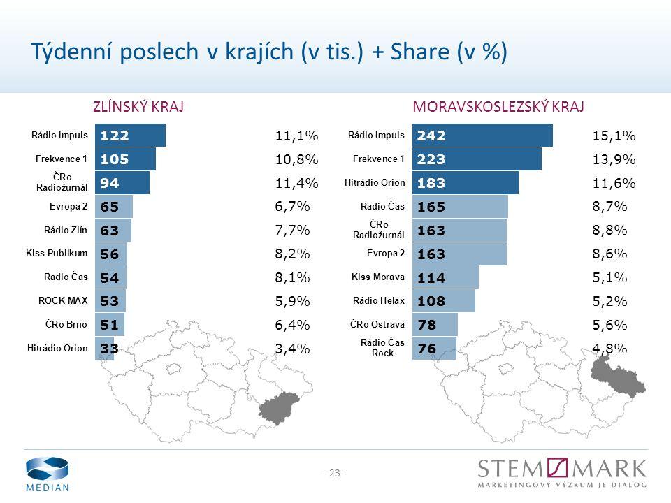 - 23 - ZLÍNSKÝ KRAJMORAVSKOSLEZSKÝ KRAJ Týdenní poslech v krajích (v tis.) + Share (v %)