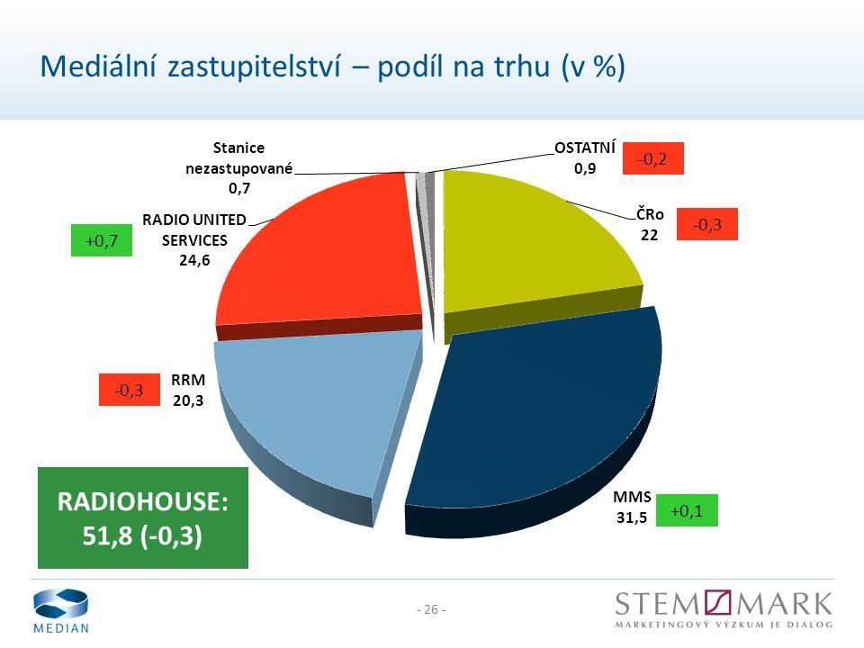 - 26 - Mediální zastupitelství – podíl na trhu (v %) RADIOHOUSE: 51,8 (-0,3) +0,1 -0,3 +0,7 -0,2