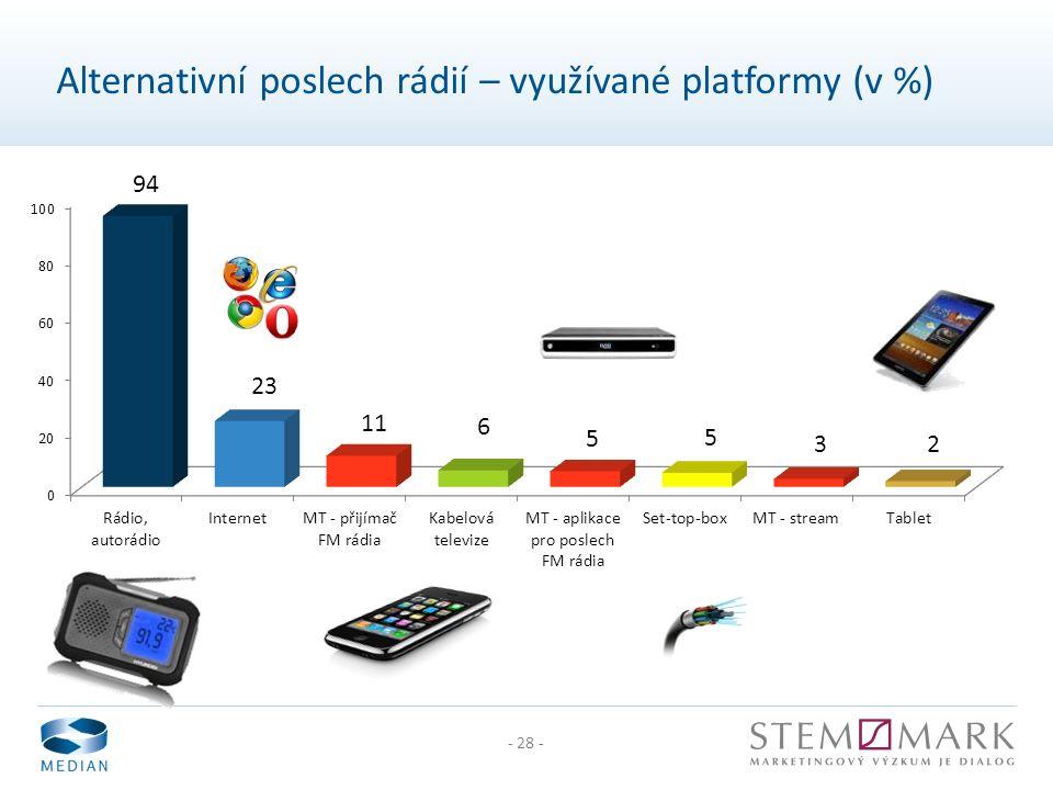 - 28 - Alternativní poslech rádií – využívané platformy (v %)