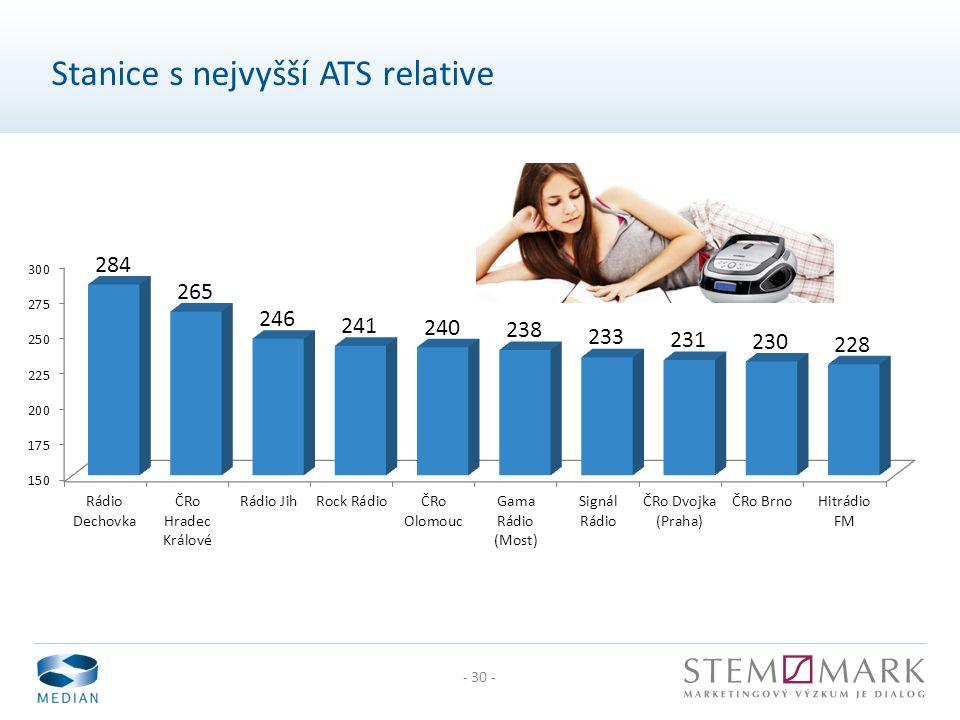 - 30 - Stanice s nejvyšší ATS relative