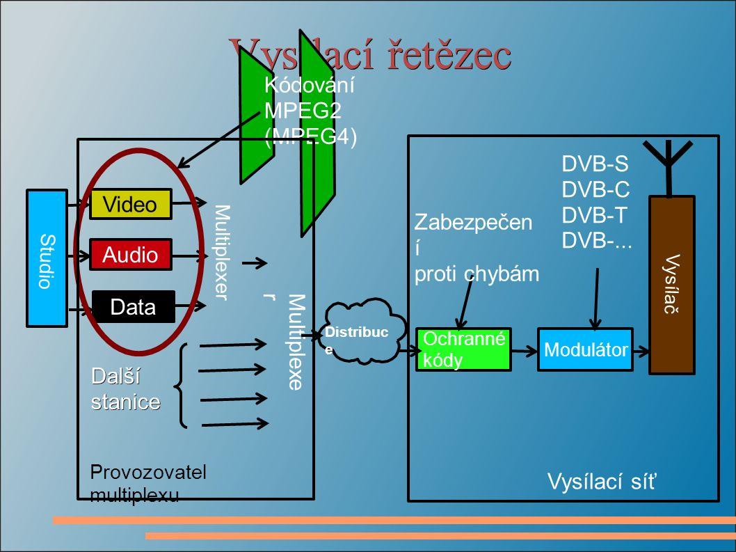 Vysílací řetězec Video Audio Data Multiplexer Studio Ochranné kódy Modulátor Vysílač Distribuc e Další stanice Kódování MPEG2 (MPEG4) Provozovatel multiplexu Vysílací síť Zabezpečen í proti chybám DVB-S DVB-C DVB-T DVB-...