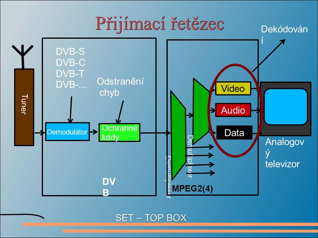 Přijímací řetězec Ochranné kódy Demodulátor Tuner DV B Odstranění chyb DVB-S DVB-C DVB-T DVB-...