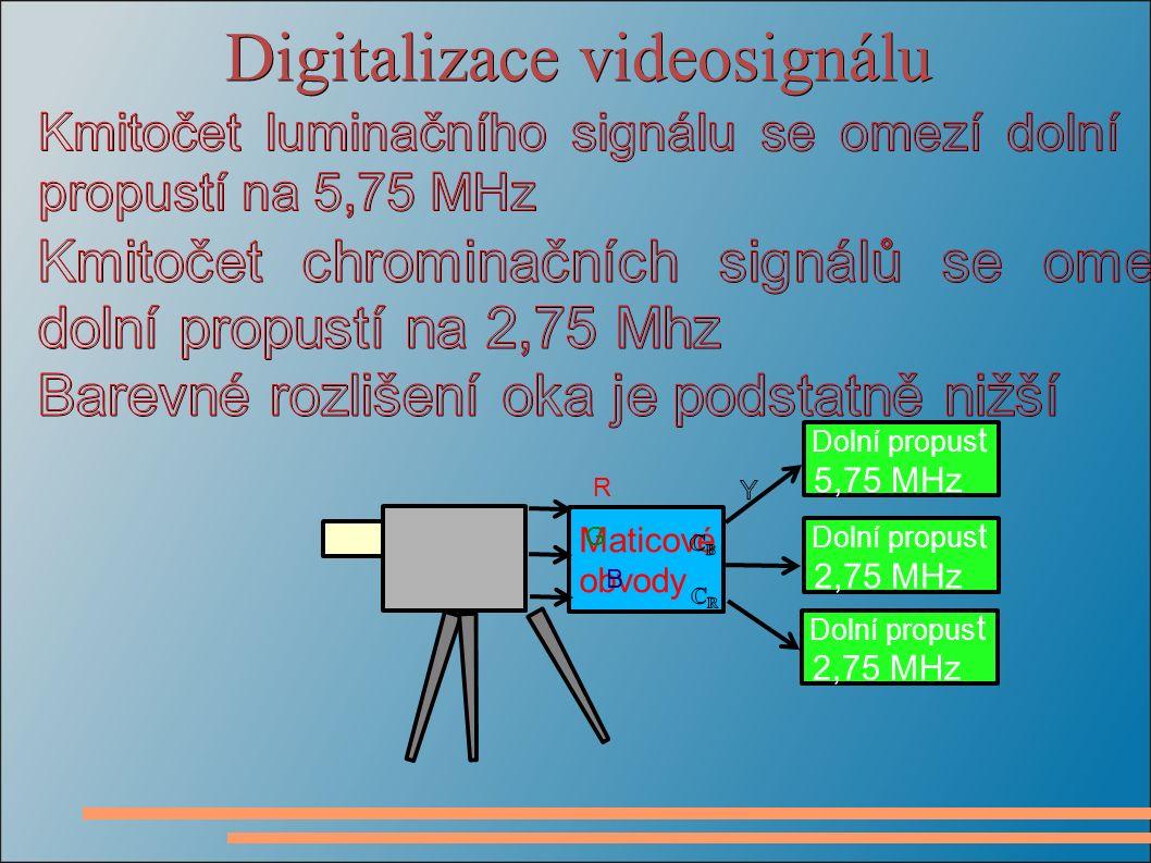Digitalizace videosignálu Maticové obvody R G B Dolní propus t 5,75 MHz Dolní propus t 2,75 MHz Dolní propus t 2,75 MHz