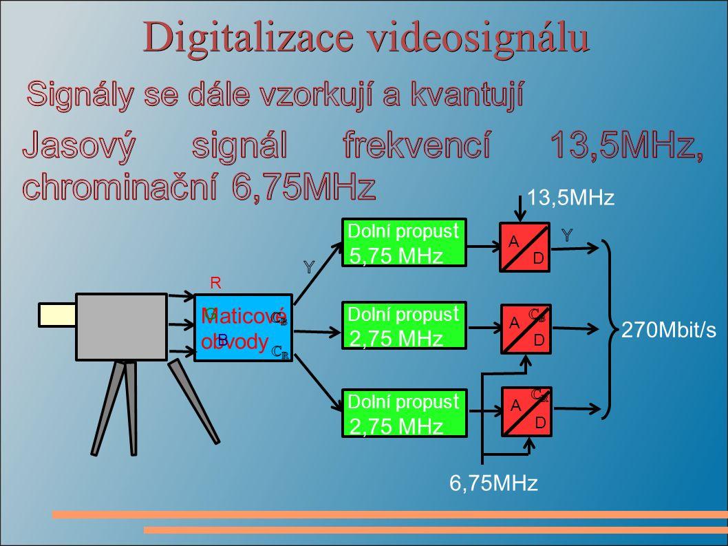 Digitalizace videosignálu Maticové obvody R G B Dolní propus t 5,75 MHz Dolní propus t 2,75 MHz Dolní propus t 2,75 MHz A D A D A D 13,5MHz 6,75MHz 270Mbit/s
