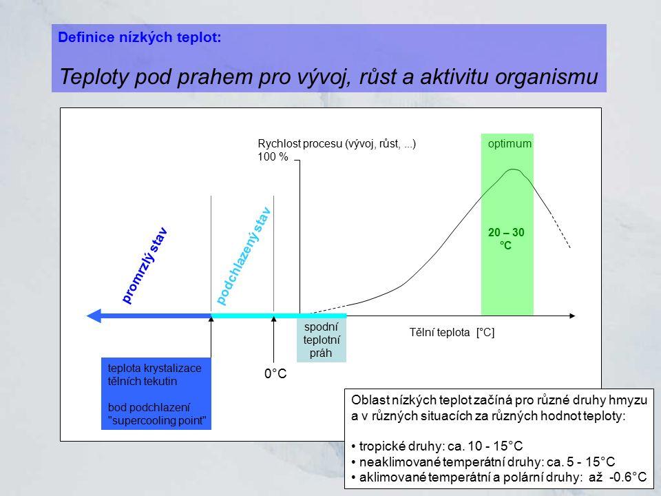 Rychlost procesu (vývoj, růst,...) 100 % Tělní teplota [°C] optimum spodní teplotní práh teplota krystalizace tělních tekutin bod podchlazení