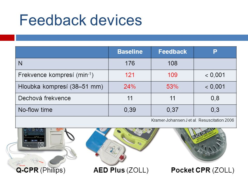 Resuscitation 2009 Feedback devices Q-CPR (Philips)Pocket CPR (ZOLL)AED Plus (ZOLL) BaselineFeedbackP N176108 Frekvence kompresí (min -1 )121109 ˂ 0,001 Hloubka kompresí (38–51 mm)24%53% ˂ 0,001 Dechová frekvence11 0,8 No-flow time0,390,370,3 Kramer-Johansen J et al.