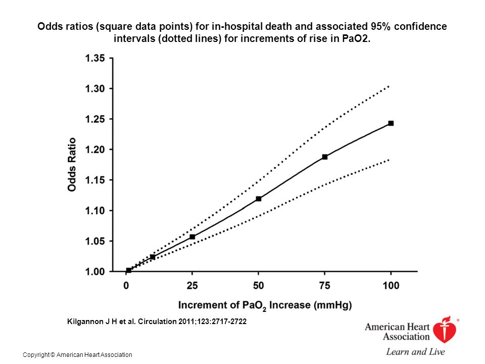 Odds ratios (square data points) for in-hospital death and associated 95% confidence intervals (dotted lines) for increments of rise in PaO2. Kilganno