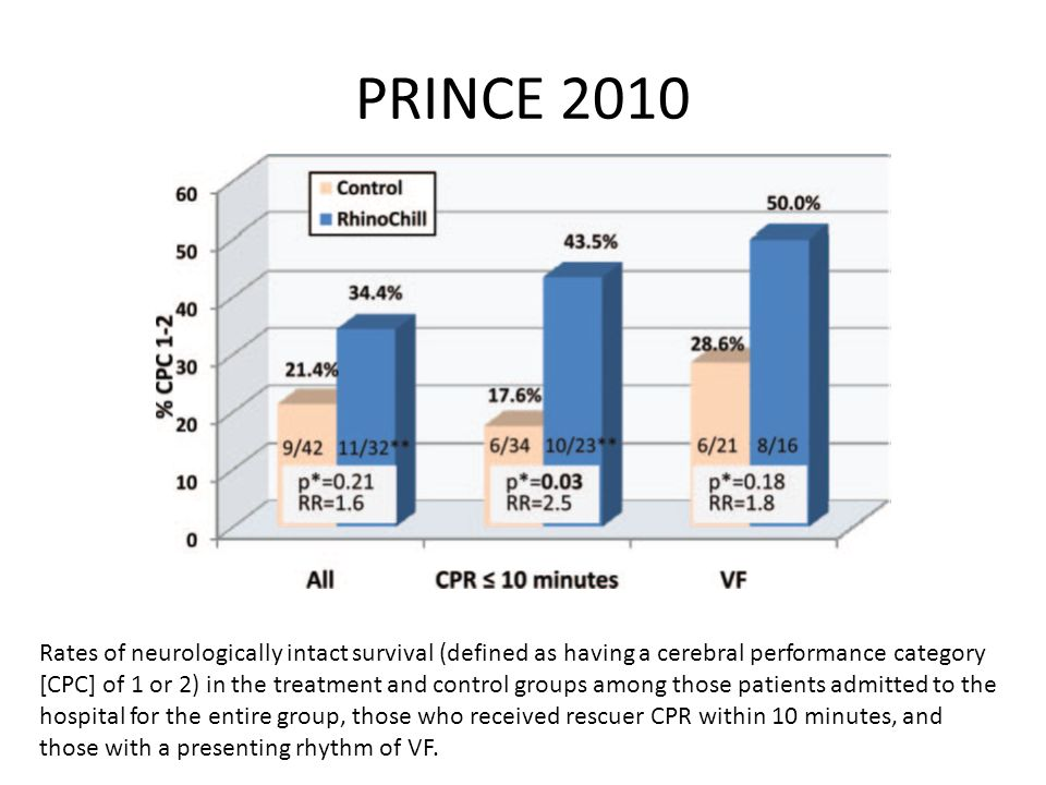 PRINCE 2010 Rates of neurologically intact survival (defined as having a cerebral performance category [CPC] of 1 or 2) in the treatment and control groups among those patients admitted to the hospital for the entire group, those who received rescuer CPR within 10 minutes, and those with a presenting rhythm of VF.