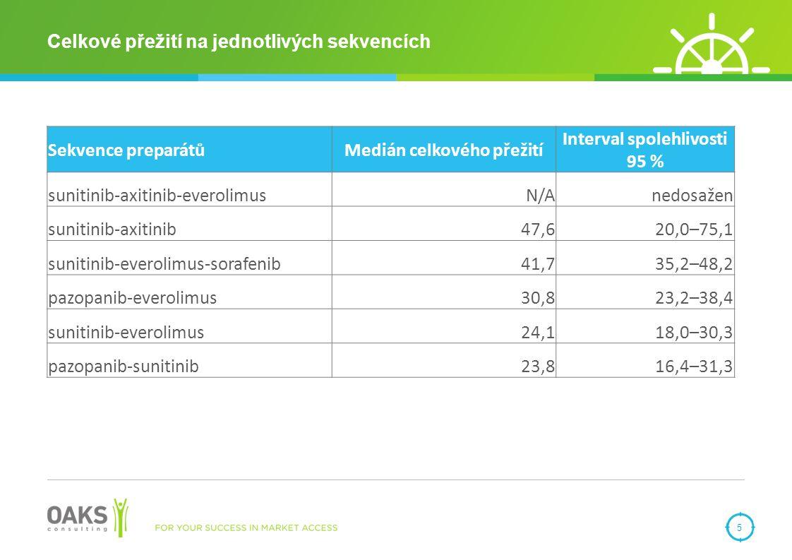 Celkové přežití na jednotlivých sekvencích 5 Sekvence preparátůMedián celkového přežití Interval spolehlivosti 95 % sunitinib-axitinib-everolimusN/Anedosažen sunitinib-axitinib47,620,0–75,1 sunitinib-everolimus-sorafenib41,735,2–48,2 pazopanib-everolimus30,823,2–38,4 sunitinib-everolimus24,118,0–30,3 pazopanib-sunitinib23,816,4–31,3