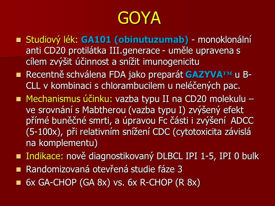 GOYA GOYA Studiový lék: GA101 (obinutuzumab) - monoklonální anti CD20 protilátka III.generace - uměle upravena s cílem zvýšit účinnost a snížit imunogenicitu Studiový lék: GA101 (obinutuzumab) - monoklonální anti CD20 protilátka III.generace - uměle upravena s cílem zvýšit účinnost a snížit imunogenicitu Recentně schválena FDA jako preparát GAZYVA ™ u B- CLL v kombinaci s chlorambucilem u neléčených pac.