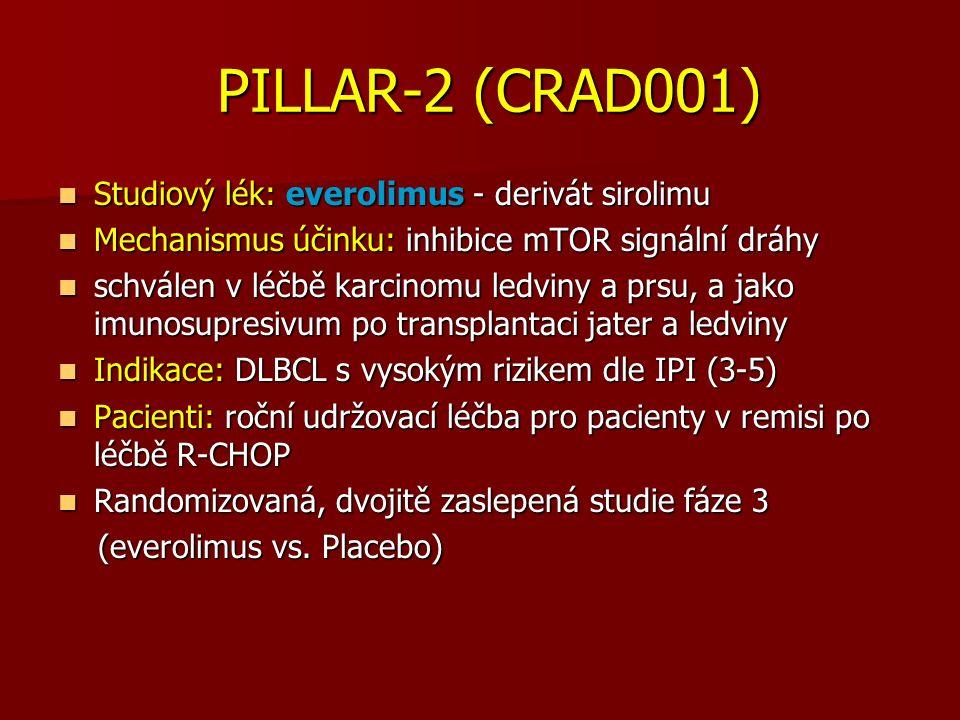 PILLAR-2 (CRAD001) PILLAR-2 (CRAD001) Studiový lék: everolimus - derivát sirolimu Studiový lék: everolimus - derivát sirolimu Mechanismus účinku: inhibice mTOR signální dráhy Mechanismus účinku: inhibice mTOR signální dráhy schválen v léčbě karcinomu ledviny a prsu, a jako imunosupresivum po transplantaci jater a ledviny schválen v léčbě karcinomu ledviny a prsu, a jako imunosupresivum po transplantaci jater a ledviny Indikace: DLBCL s vysokým rizikem dle IPI (3-5) Indikace: DLBCL s vysokým rizikem dle IPI (3-5) Pacienti: roční udržovací léčba pro pacienty v remisi po léčbě R-CHOP Pacienti: roční udržovací léčba pro pacienty v remisi po léčbě R-CHOP Randomizovaná, dvojitě zaslepená studie fáze 3 Randomizovaná, dvojitě zaslepená studie fáze 3 (everolimus vs.