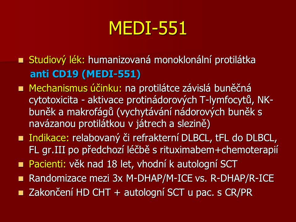 MEDI-551 Studiový lék: humanizovaná monoklonální protilátka Studiový lék: humanizovaná monoklonální protilátka anti CD19 (MEDI-551) anti CD19 (MEDI-551) Mechanismus účinku: na protilátce závislá buněčná cytotoxicita - aktivace protinádorových T-lymfocytů, NK- buněk a makrofágů (vychytávání nádorových buněk s navázanou protilátkou v játrech a slezině) Mechanismus účinku: na protilátce závislá buněčná cytotoxicita - aktivace protinádorových T-lymfocytů, NK- buněk a makrofágů (vychytávání nádorových buněk s navázanou protilátkou v játrech a slezině) Indikace: relabovaný či refrakterní DLBCL, tFL do DLBCL, FL gr.III po předchozí léčbě s rituximabem+chemoterapií Indikace: relabovaný či refrakterní DLBCL, tFL do DLBCL, FL gr.III po předchozí léčbě s rituximabem+chemoterapií Pacienti: věk nad 18 let, vhodní k autologní SCT Pacienti: věk nad 18 let, vhodní k autologní SCT Randomizace mezi 3x M-DHAP/M-ICE vs.