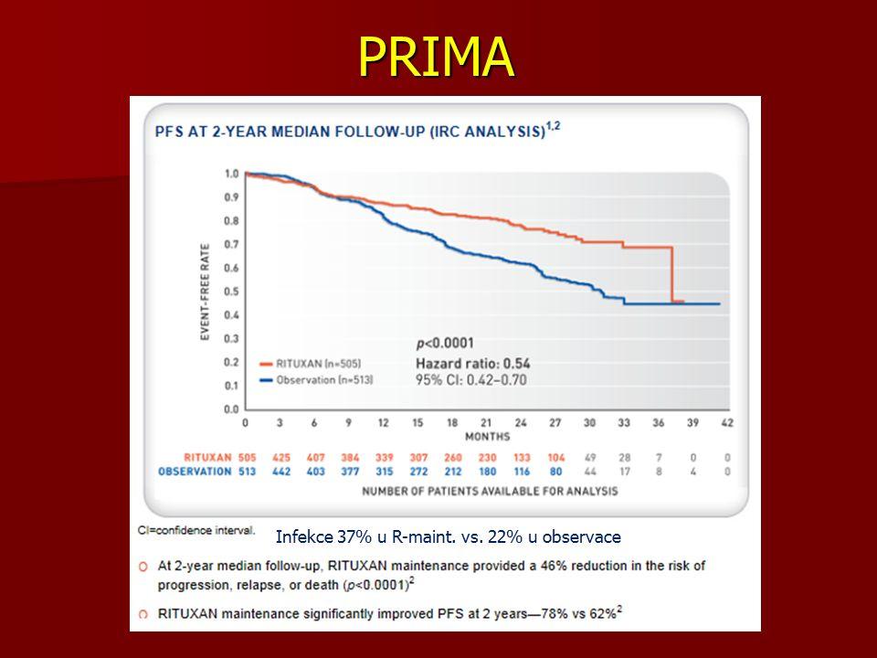 PRIMA Infekce 37% u R-maint. vs. 22% u observace