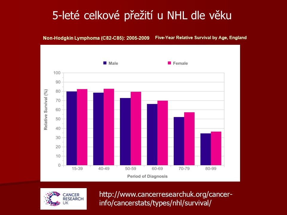 Non-Hodgkin Lymphoma (C82-C85): 2005-2009 Five-Year Relative Survival by Age, England http://www.cancerresearchuk.org/cancer- info/cancerstats/types/nhl/survival/ 5-leté celkové přežití u NHL dle věku