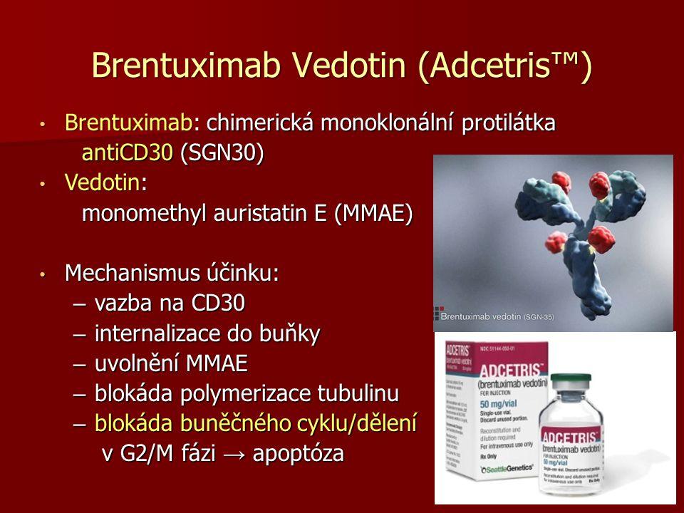 Brentuximab Vedotin (Adcetris™) Brentuximab: chimerická monoklonální protilátka Brentuximab: chimerická monoklonální protilátka antiCD30 (SGN30) antiCD30 (SGN30) Vedotin: Vedotin: monomethyl auristatin E (MMAE) monomethyl auristatin E (MMAE) Mechanismus účinku: Mechanismus účinku: – vazba na CD30 – internalizace do buňky – uvolnění MMAE – blokáda polymerizace tubulinu – blokáda buněčného cyklu/dělení v G2/M fázi → apoptóza v G2/M fázi → apoptóza