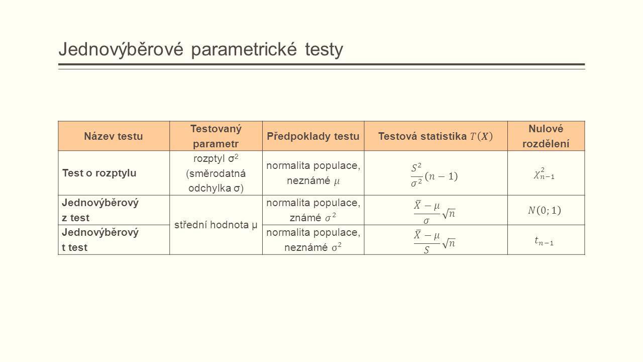 Jednovýběrové parametrické testy Název testu Testovaný parametr Předpoklady testu Nulové rozdělení Test o rozptylu rozptyl σ 2 (směrodatná odchylka σ) Jednovýběrový z test střední hodnota μ Jednovýběrový t test