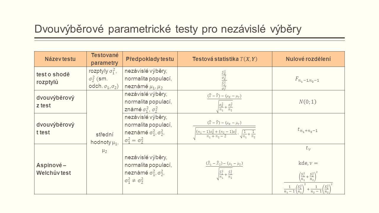Dvouvýběrové parametrické testy pro nezávislé výběry Název testu Testované parametry Předpoklady testuNulové rozdělení test o shodě rozptylů dvouvýběrový z test dvouvýběrový t test Aspinové – Welchův test
