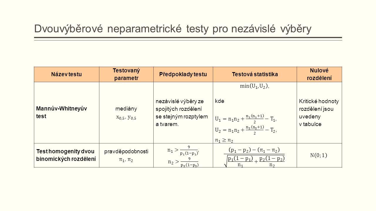 Dvouvýběrové neparametrické testy pro nezávislé výběry Název testu Testovaný parametr Předpoklady testuTestová statistika Nulové rozdělení Mannův-Whitneyův test nezávislé výběry ze spojitých rozdělení se stejným rozptylem a tvarem.