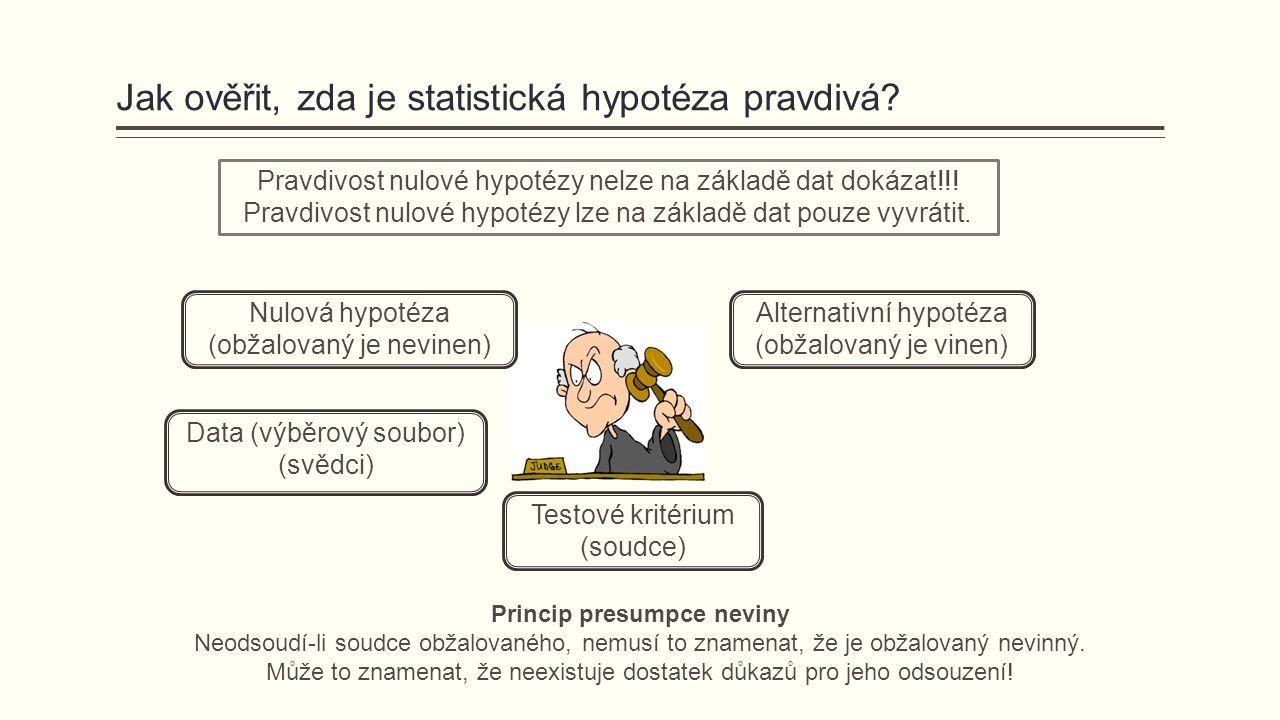 Pravdivost nulové hypotézy nelze na základě dat dokázat!!.