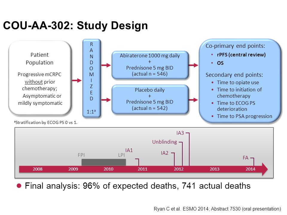 ● Final analysis: 96% of expected deaths, 741 actual deaths COU-AA-302: Study Design Progressive mCRPC without prior chemotherapy; Asymptomatic or mil
