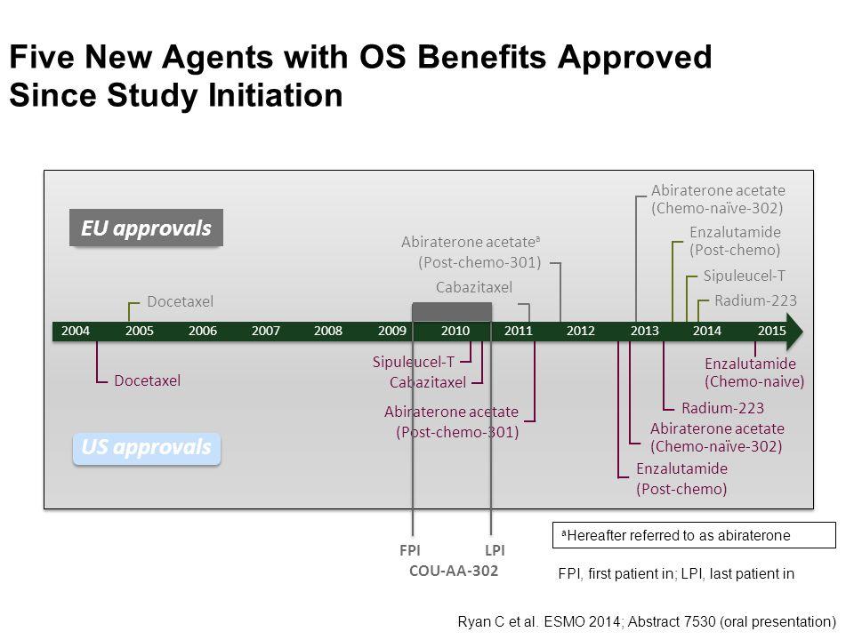 Délka léčby 23 Datum analýzy: 16.září 2013. OS = medián celkového přežití.