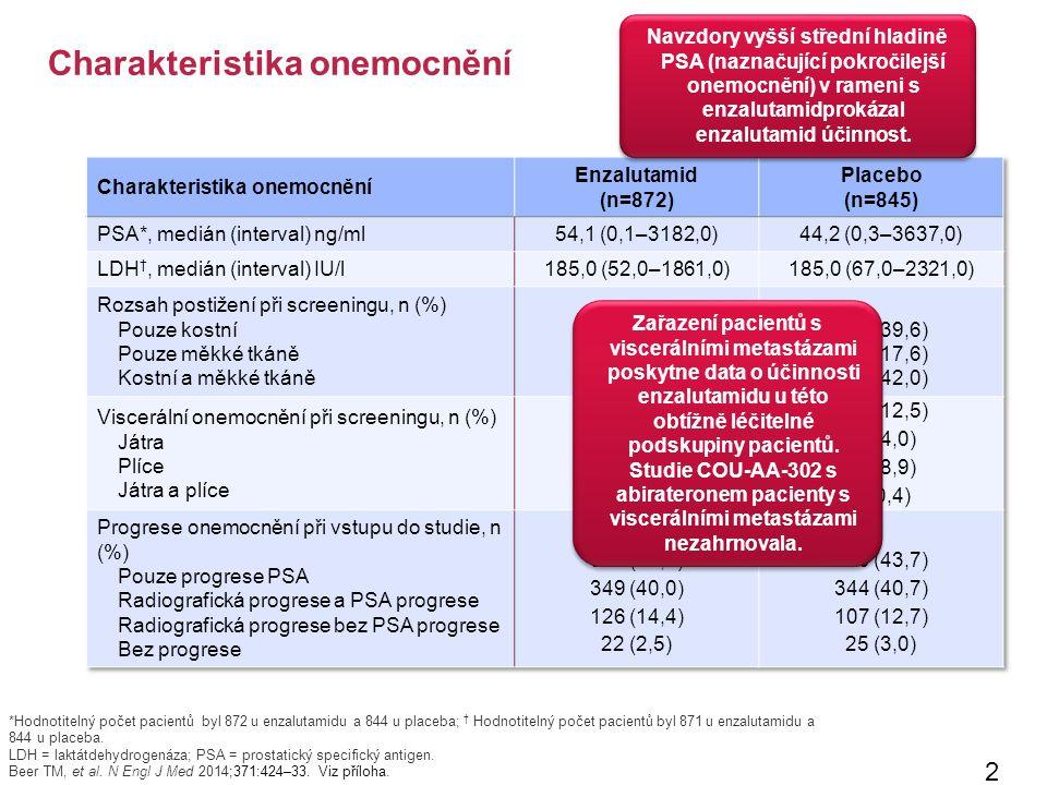 Charakteristika onemocnění 22 *Hodnotitelný počet pacientů byl 872 u enzalutamidu a 844 u placeba; † Hodnotitelný počet pacientů byl 871 u enzalutamidu a 844 u placeba.
