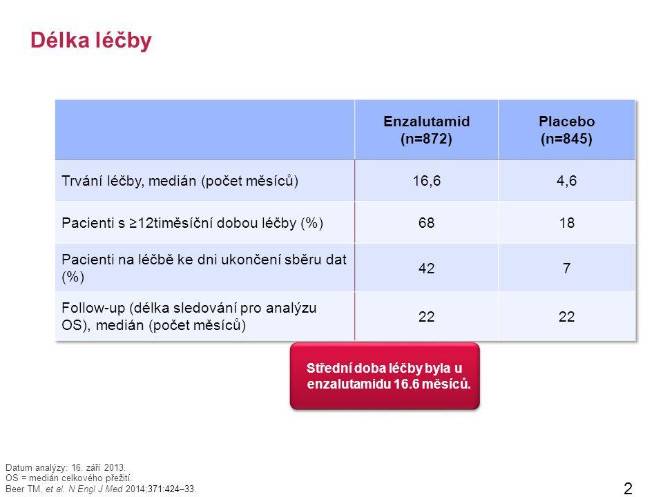 Délka léčby 23 Datum analýzy: 16. září 2013. OS = medián celkového přežití.