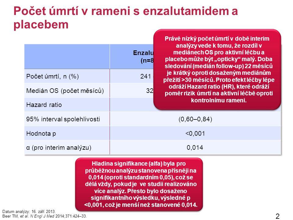 Počet úmrtí v rameni s enzalutamidem a placebem 24 Datum analýzy: 16.