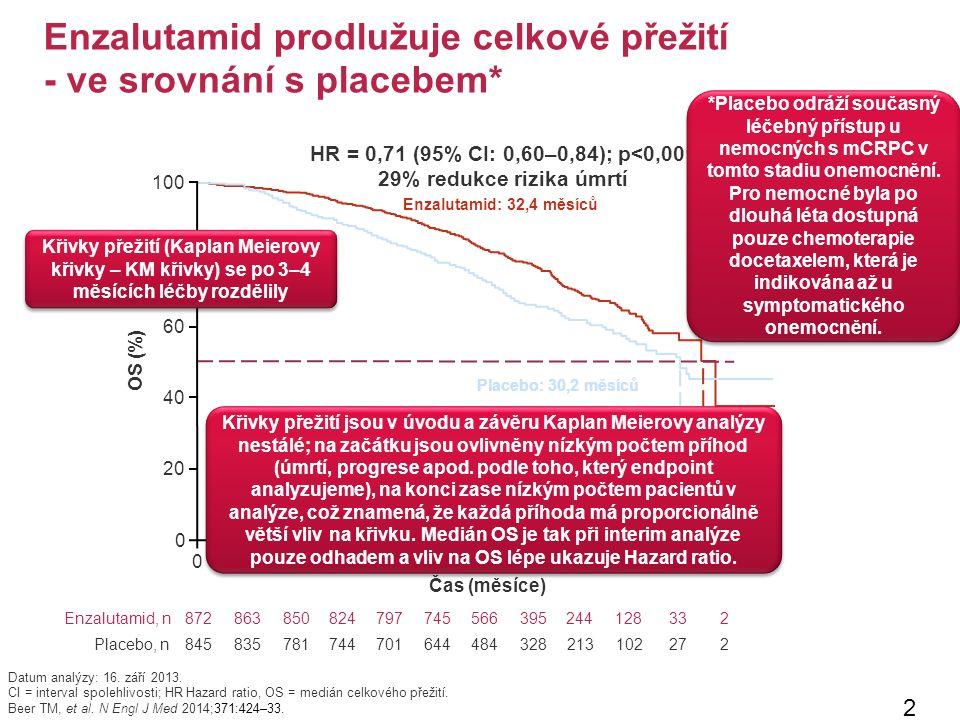 Enzalutamid prodlužuje celkové přežití - ve srovnání s placebem* 25 Datum analýzy: 16.