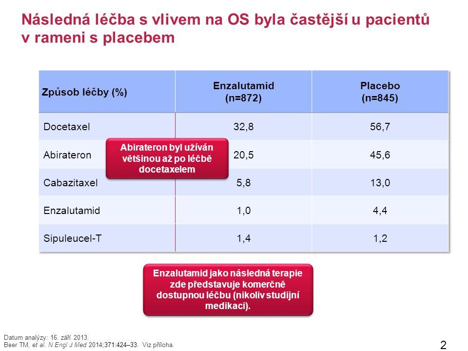 Následná léčba s vlivem na OS byla častější u pacientů v rameni s placebem 27 Datum analýzy: 16.