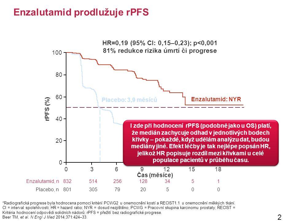Enzalutamid prodlužuje rPFS 28 *Radiografická progrese byla hodnocena pomocí kritérií PCWG2 u onemocnění kostí a RECIST1.1 u onemocnění měkkých tkání.