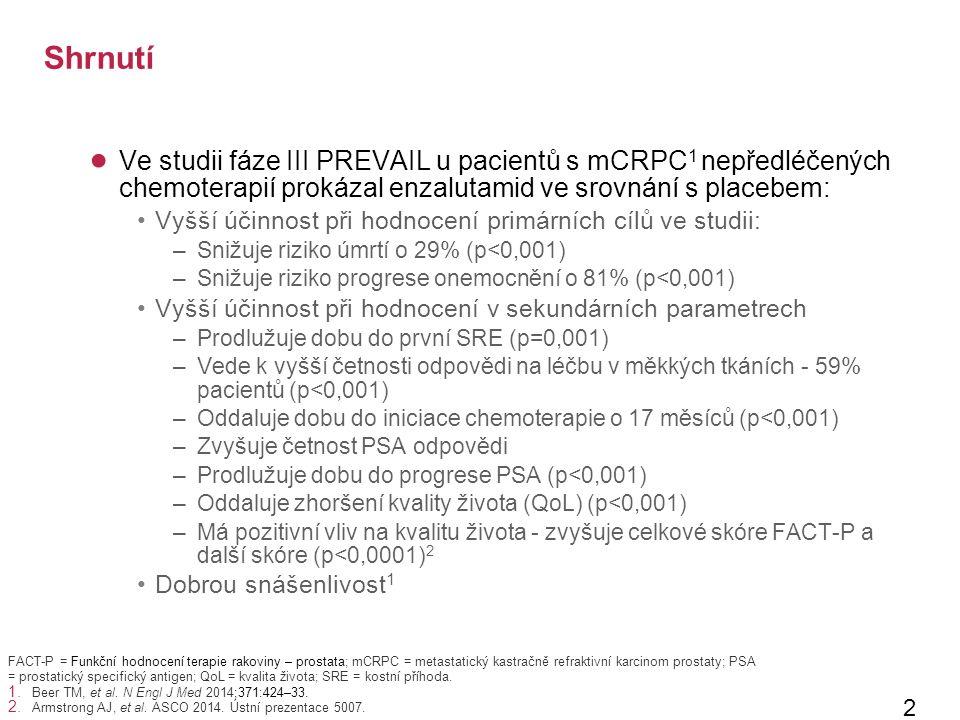 Shrnutí ● Ve studii fáze III PREVAIL u pacientů s mCRPC 1 nepředléčených chemoterapií prokázal enzalutamid ve srovnání s placebem: Vyšší účinnost při hodnocení primárních cílů ve studii: –Snižuje riziko úmrtí o 29% (p<0,001) –Snižuje riziko progrese onemocnění o 81% (p<0,001) Vyšší účinnost při hodnocení v sekundárních parametrech –Prodlužuje dobu do první SRE (p=0,001) –Vede k vyšší četnosti odpovědi na léčbu v měkkých tkáních - 59% pacientů (p<0,001) –Oddaluje dobu do iniciace chemoterapie o 17 měsíců (p<0,001) –Zvyšuje četnost PSA odpovědi –Prodlužuje dobu do progrese PSA (p<0,001) –Oddaluje zhoršení kvality života (QoL) (p<0,001) –Má pozitivní vliv na kvalitu života - zvyšuje celkové skóre FACT-P a další skóre (p<0,0001) 2 Dobrou snášenlivost 1 29 FACT-P = Funkční hodnocení terapie rakoviny – prostata; mCRPC = metastatický kastračně refraktivní karcinom prostaty; PSA = prostatický specifický antigen; QoL = kvalita života; SRE = kostní příhoda.