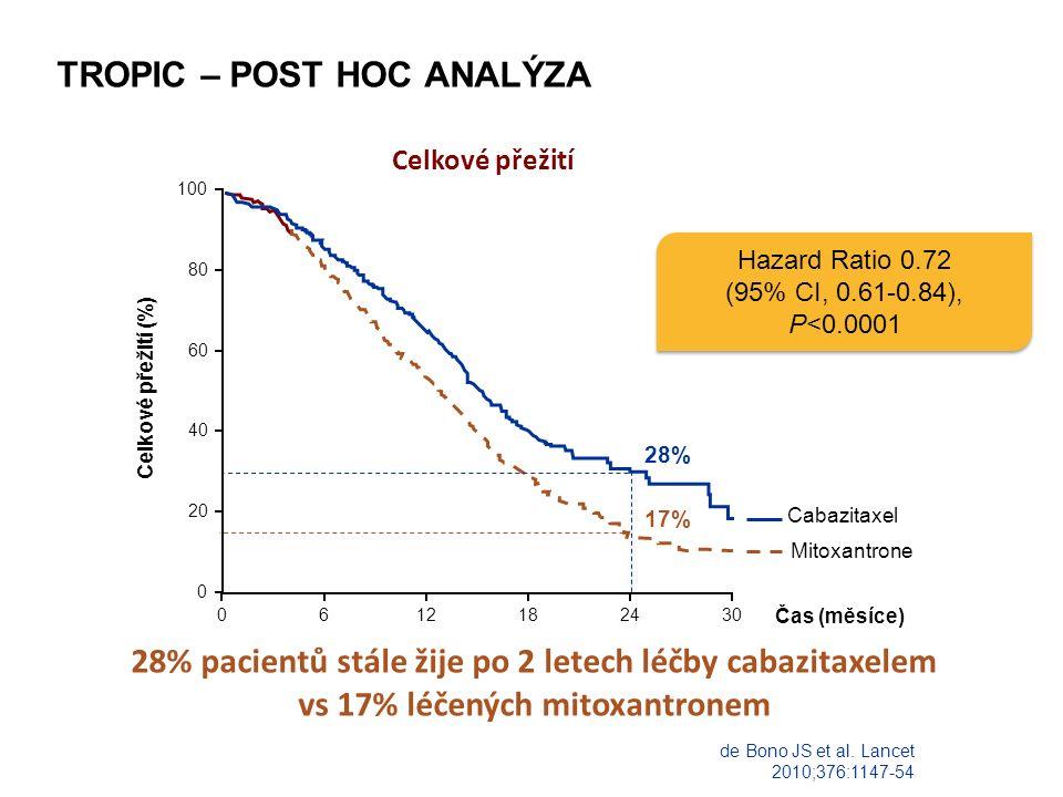 TROPIC – POST HOC ANALÝZA 28% pacientů stále žije po 2 letech léčby cabazitaxelem vs 17% léčených mitoxantronem Celkové přežití (%) 100 80 60 40 20 0 Mitoxantrone Cabazitaxel 0612182430 28% 17% Čas (měsíce) Celkové přežití de Bono JS et al.