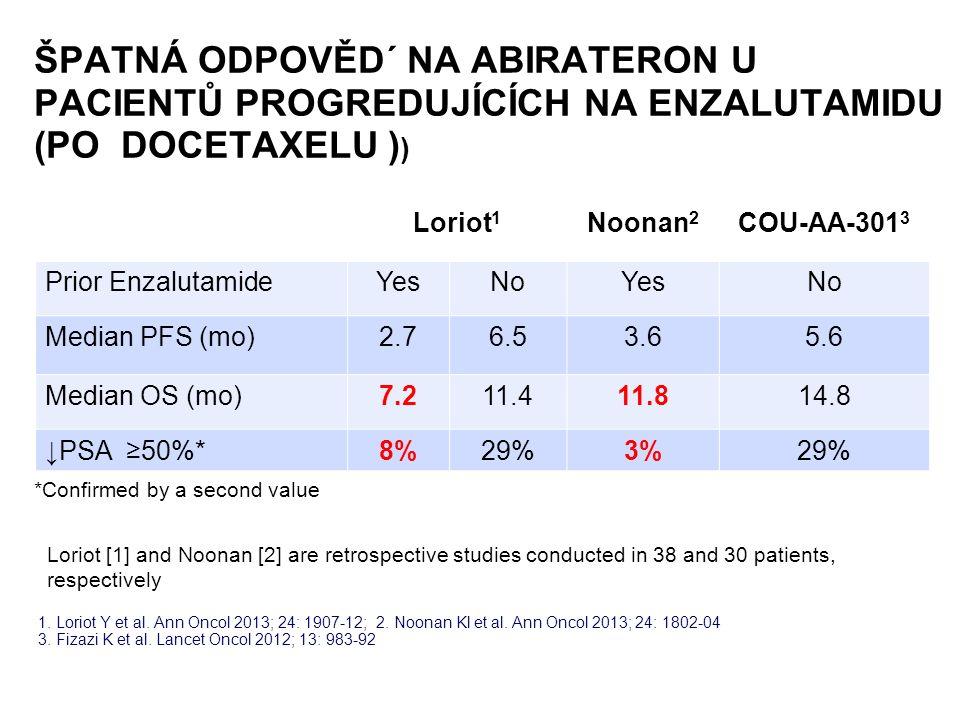1. Loriot Y et al. Ann Oncol 2013; 24: 1907-12; 2.