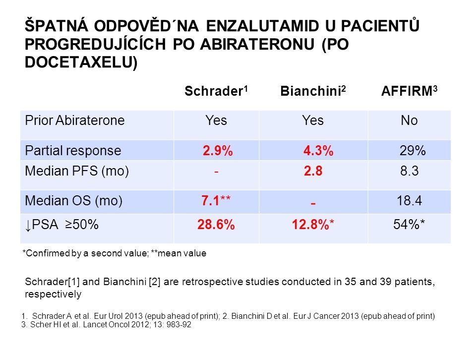 1. Schrader A et al. Eur Urol 2013 (epub ahead of print); 2.
