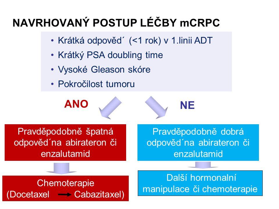 Krátká odpověd´ (<1 rok) v 1.linii ADT Krátký PSA doubling time Vysoké Gleason skóre Pokročilost tumoru NAVRHOVANÝ POSTUP LÉČBY mCRPC Chemoterapie (Docetaxel Cabazitaxel) Pravděpodobně špatná odpověd´na abirateron či enzalutamid Pravděpodobně dobrá odpověd´na abirateron či enzalutamid ANO Další hormonalní manipulace či chemoterapie NENE