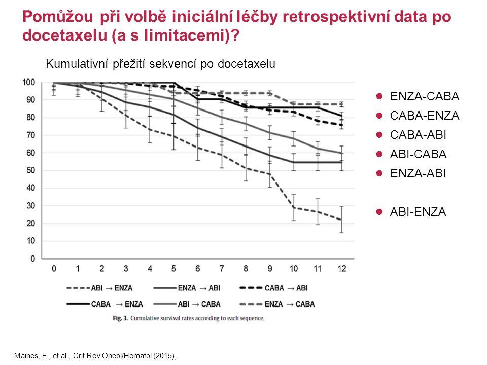 Kumulativní přežití sekvencí po docetaxelu ● ENZA-CABA ● CABA-ENZA ● CABA-ABI ● ABI-CABA ● ENZA-ABI ● ABI-ENZA Pomůžou při volbě iniciální léčby retrospektivní data po docetaxelu (a s limitacemi).