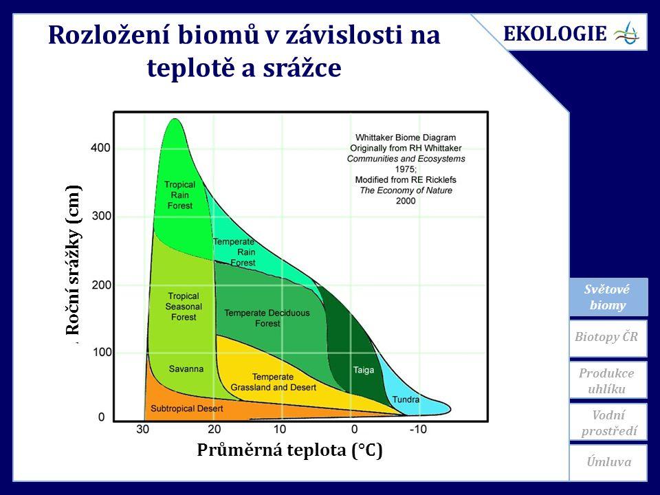 Světové biomy Produkce uhlíku Rozložení biomů v závislosti na teplotě a srážce Průměrná teplota (°C) Roční srážky (cm) EKOLOGIE Biotopy ČR Úmluva Vodní prostředí