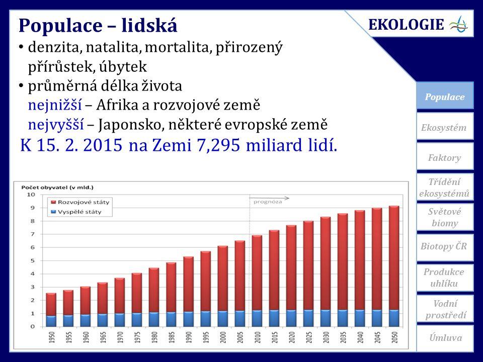 Faktory Třídění ekosystémů EKOLOGIE Úmluva Světové biomy Vodní prostředí Produkce uhlíku Biotopy ČR Ekosystém Populace Populace – lidská denzita, natalita, mortalita, přirozený přírůstek, úbytek průměrná délka života nejnižší – Afrika a rozvojové země nejvyšší – Japonsko, některé evropské země K 15.