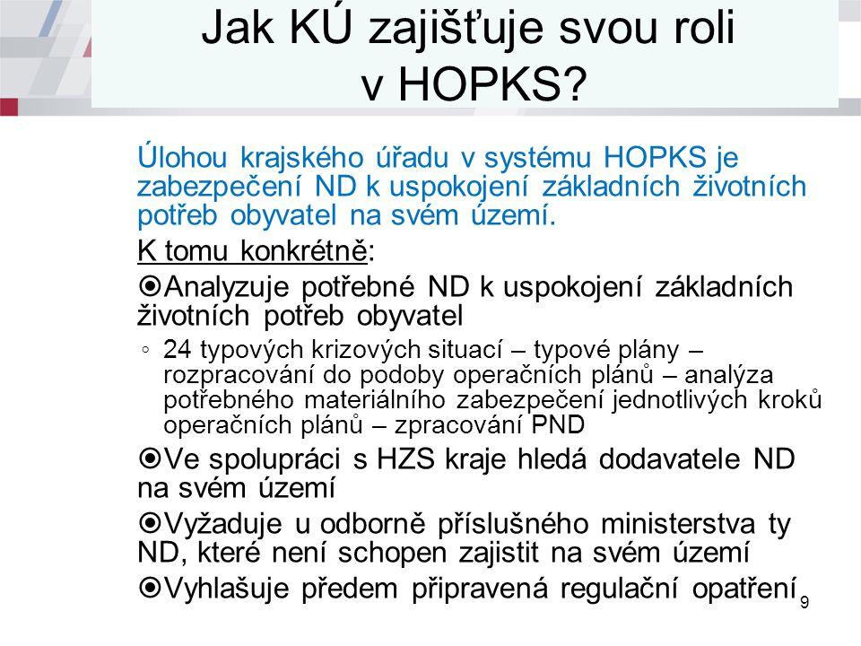 Jak KÚ zajišťuje svou roli v HOPKS.