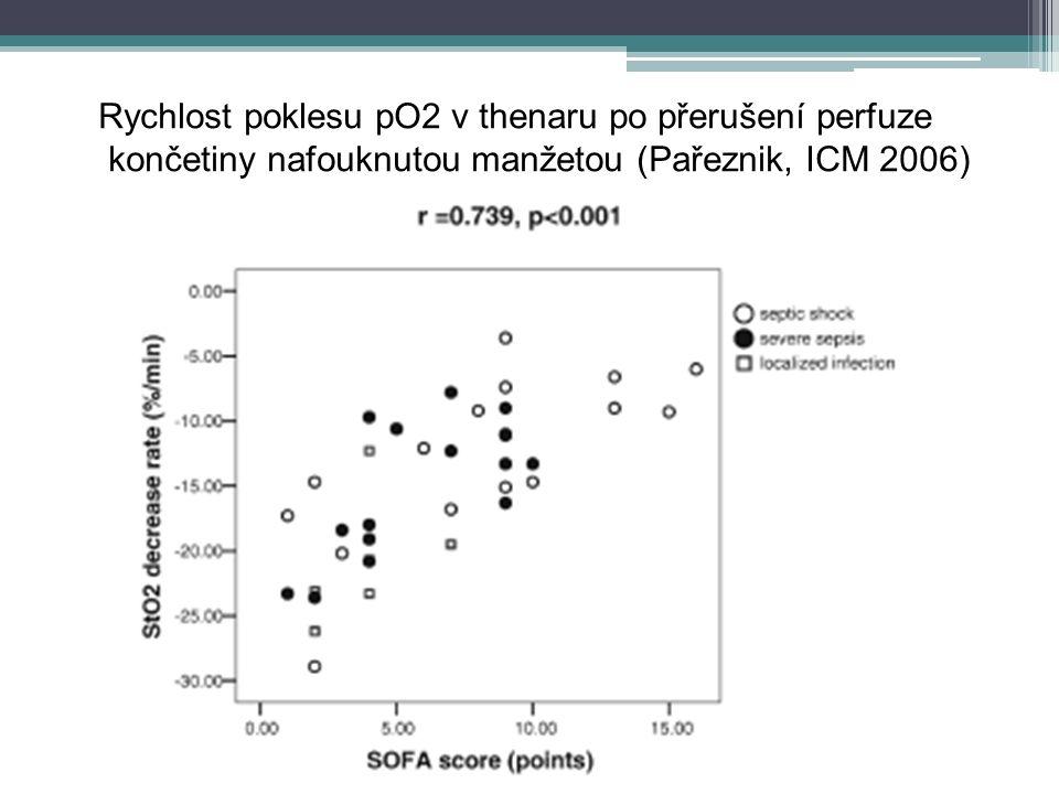 Dysfunkce mtch: animální data Krátkodobé modely sepse (<12 h) ▫Beze změny aktivity dýchacího řetězce (Clemens 1981; Geller 1986; Taylor 1995 etc) ▫Pokles kapacity dýchacího řetězce (Iashama 1985;Sakagushi 1989; Kudoh 1998 etc) Dlouhodobé modely sepse (>48h): ▫ konzistentní pokles aktivity enzymů DŘ ▫ dokumentace morfologických změn mitochondrií ▫deplece IC koncentrace ATP (absence hypoxie) (rev.