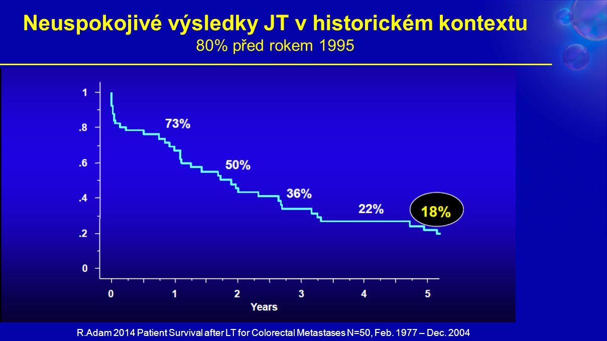 Neuspokojivé výsledky JT v historickém kontextu 80% před rokem 1995 R.Adam 2014 Patient Survival after LT for Colorectal Metastases N=50, Feb.
