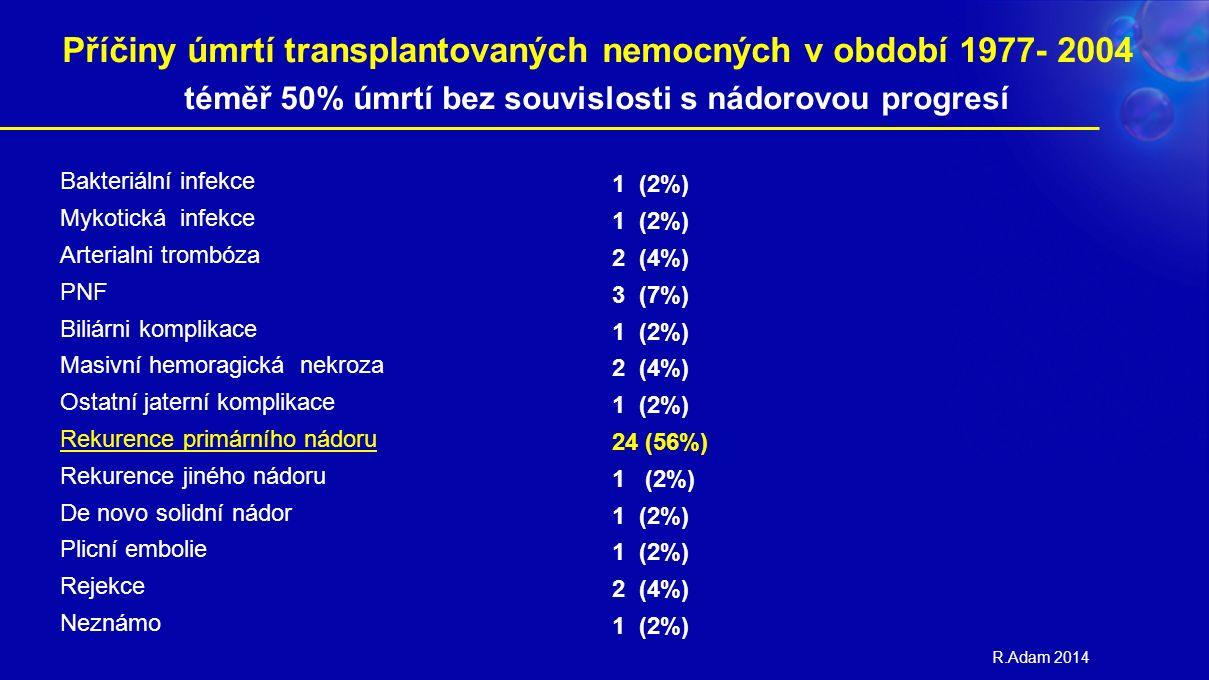 Příčiny úmrtí transplantovaných nemocných v období 1977- 2004 téměř 50% úmrtí bez souvislosti s nádorovou progresí Bakteriální infekce Mykotická infekce Arterialni trombóza PNF Biliárni komplikace Masivní hemoragická nekroza Ostatní jaterní komplikace Rekurence primárního nádoru Rekurence jiného nádoru De novo solidní nádor Plicní embolie Rejekce Neznámo 1 (2%) 2 (4%) 3 (7%) 1 (2%) 2 (4%) 1 (2%) 24 (56%) 1 (2%) 2 (4%) 1 (2%) R.Adam 2014