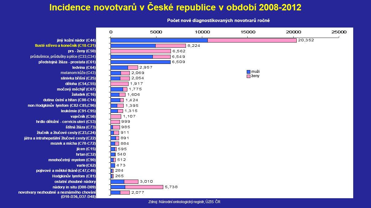 Incidence novotvarů v České republice v období 2008-2012 Zdroj: Národní onkologický registr, ÚZIS ČR muži ženy jiný kožní nádor (C44) tlusté střevo a konečník (C18-C21) prs - ženy (C50) průdušnice, průdušky a plíce (C33,C34) předstojná žláza - prostata (C61) ledvina (C64) melanom kůže (C43) slinivka břišní (C25) děloha (C54,C55) močový měchýř (C67) žaludek (C16) dutina ústní a hltan (C00-C14) non-Hodgkinův lymfom (C82-C85,C96) leukémie (C91-C95) vaječník (C56) hrdlo děložní - cervicis uteri (C53) štítná žláza (C73) žlučník a žlučové cesty (C23,C24) játra a intrahepatální žlučové cesty (C22) mozek a mícha (C70-C72) jícen (C15) hrtan (C32) mnohočetný myelom (C90) varle (C62) pojivové a měkké tkáně (C47,C49) Hodgkinův lymfom (C81) ostatní zhoubné nádory nádory in situ (D00-D09) novotvary nezhoubné a neznámého chování (D10-D36, D37-D48) Počet nově diagnostikovaných novotvarů ročně