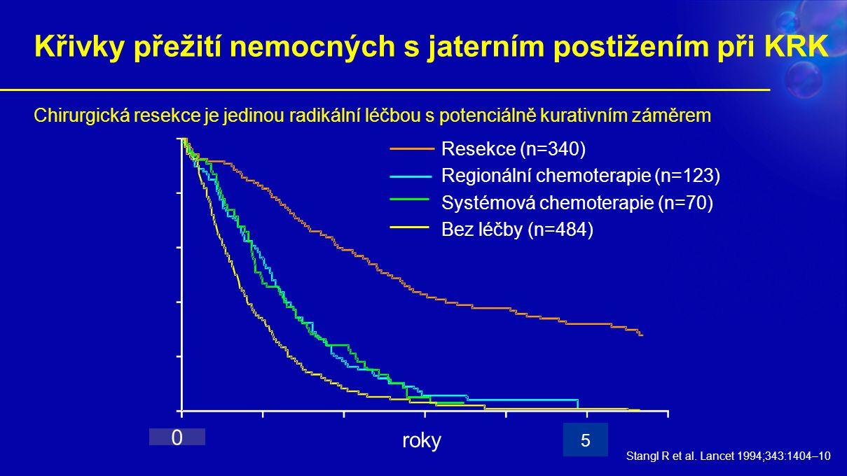 Křivky přežití nemocných s jaterním postižením při KRK Resekce (n=340) Regionální chemoterapie (n=123) Systémová chemoterapie (n=70) Bez léčby (n=484) Stangl R et al.