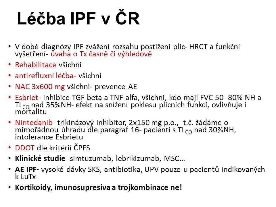 Léčba IPF v ČR V době diagnózy IPF zvážení rozsahu postižení plic- HRCT a funkční vyšetření- úvaha o Tx časně či výhledově Rehabilitace všichni antirefluxní léčba- všichni NAC 3x600 mg všichni- prevence AE Esbriet- inhibice TGF beta a TNF alfa, všichni, kdo mají FVC 50- 80% NH a TL CO nad 35%NH- efekt na snížení poklesu plicních funkcí, ovlivňuje i mortalitu Nintedanib- trikinázový inhibitor, 2x150 mg p.o., t.č.