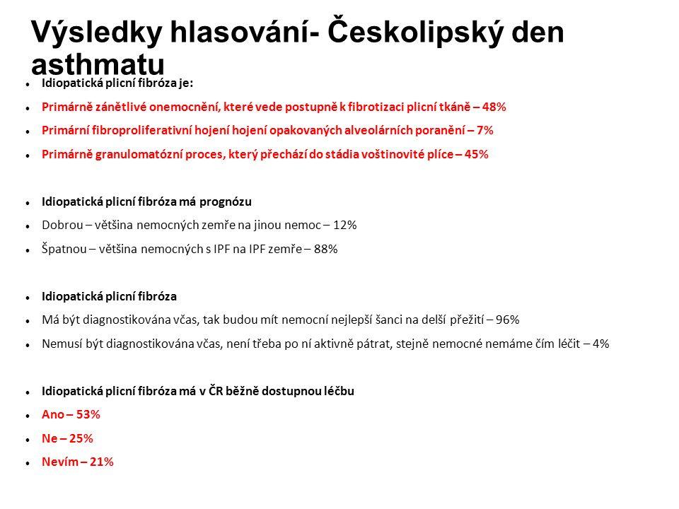 Výsledky hlasování- Českolipský den asthmatu Idiopatická plicní fibróza je: Primárně zánětlivé onemocnění, které vede postupně k fibrotizaci plicní tkáně – 48% Primární fibroproliferativní hojení hojení opakovaných alveolárních poranění – 7% Primárně granulomatózní proces, který přechází do stádia voštinovité plíce – 45% Idiopatická plicní fibróza má prognózu Dobrou – většina nemocných zemře na jinou nemoc – 12% Špatnou – většina nemocných s IPF na IPF zemře – 88% Idiopatická plicní fibróza Má být diagnostikována včas, tak budou mít nemocní nejlepší šanci na delší přežití – 96% Nemusí být diagnostikována včas, není třeba po ní aktivně pátrat, stejně nemocné nemáme čím léčit – 4% Idiopatická plicní fibróza má v ČR běžně dostupnou léčbu Ano – 53% Ne – 25% Nevím – 21%