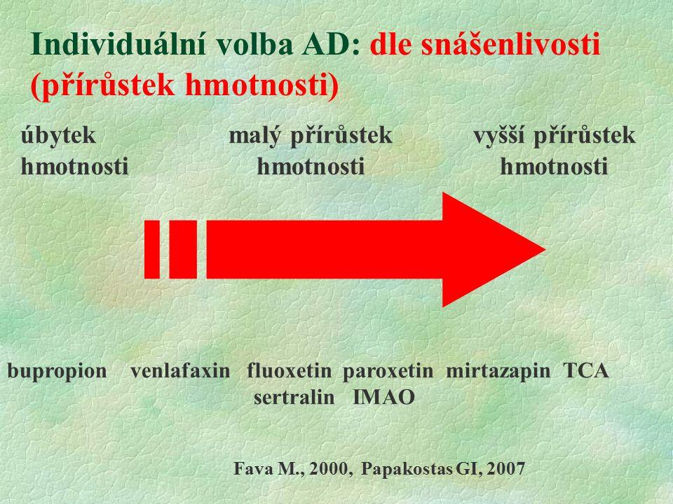 úbytek malý přírůstek vyšší přírůstek hmotnosti hmotnosti hmotnosti Individuální volba AD: dle snášenlivosti (přírůstek hmotnosti) bupropion venlafaxin fluoxetin paroxetin mirtazapin TCA sertralin IMAO Fava M., 2000, Papakostas GI, 2007
